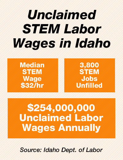 Unclaimed STEM Wages in Idaho
